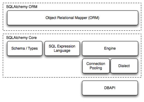 Overview — SQLAlchemy 1 3 Documentation