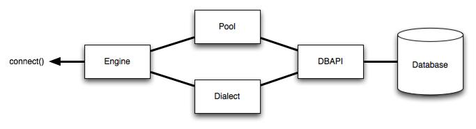 SQLAlchemy architecture